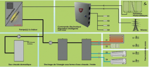Autoconsommation - Lyon Rhône Alpes - Bureau d'études efficacité énergétique
