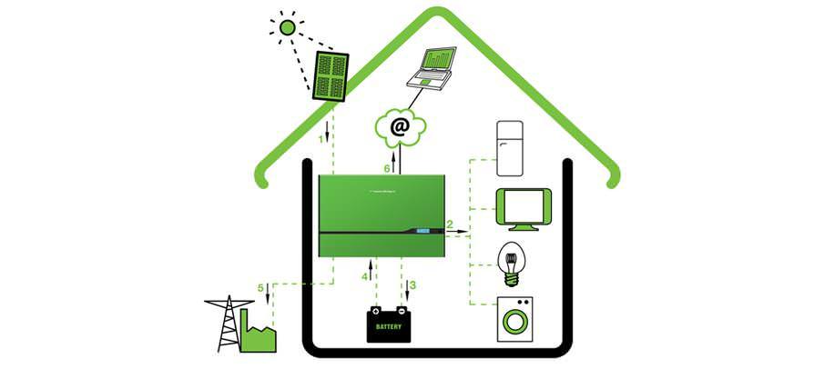 Autoconsommation - Lyon -Rhône Alpes - Bureau d'études efficacité énergétique